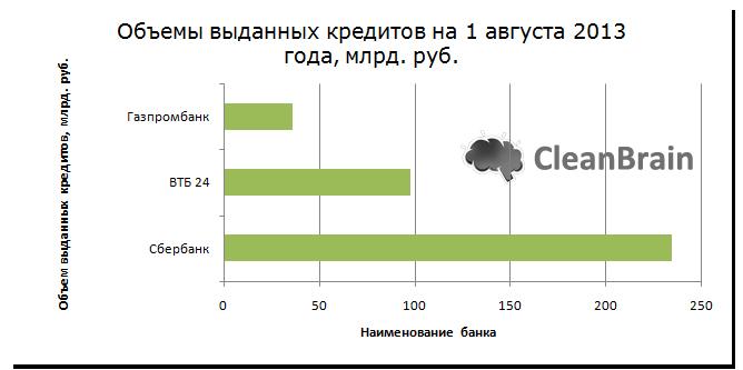 Объемы выданных кредитов на 1 августа 2013 года, млрд. руб