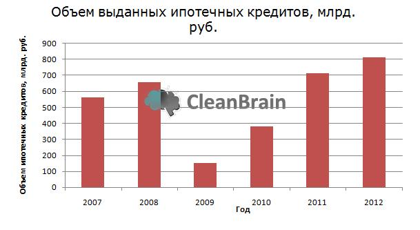 Объем выданных ипотечных кредитов, млрд. руб