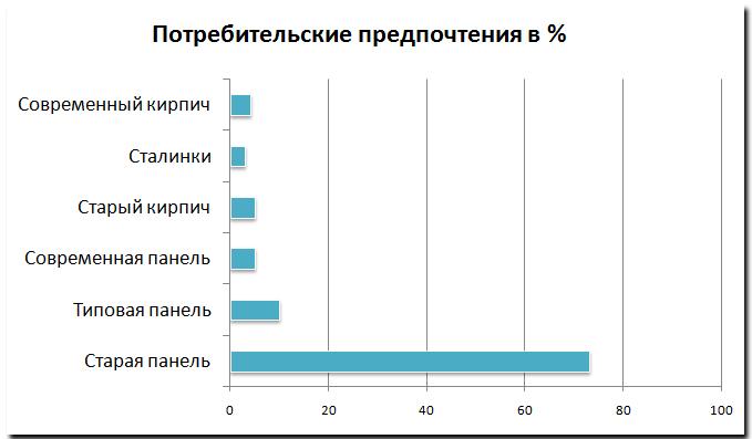 Потребительские предпочтения, в %