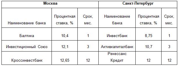 Самые выгодные предложения по вкладам в Москве и Санкт-Петербурге в 2013 году
