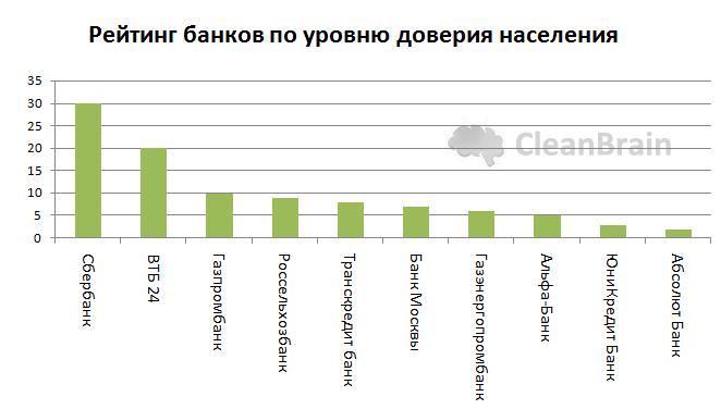 Рейтинг банков по уровню доверия населения