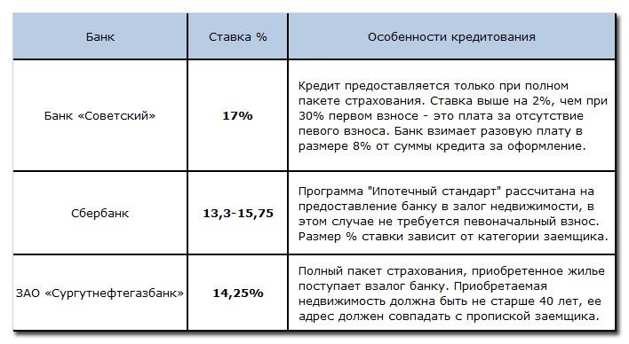 Система ипотечного кредитования на примере выбранных банков