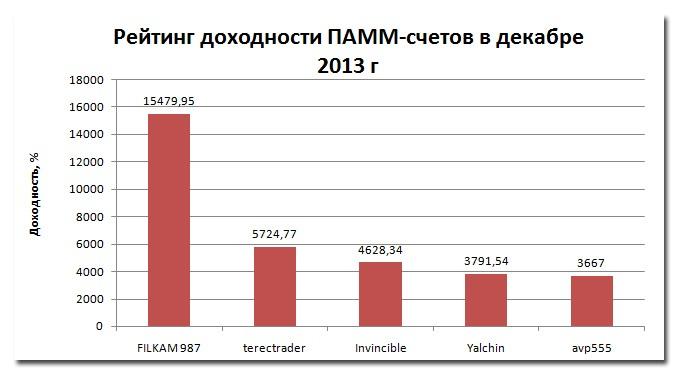 Доходность ПАММ-счетов: рейтинг счетов за декабрь 2013 год