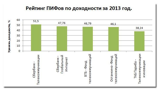 Рис. 1 « Рейтинг ПИФов за 2013 год»
