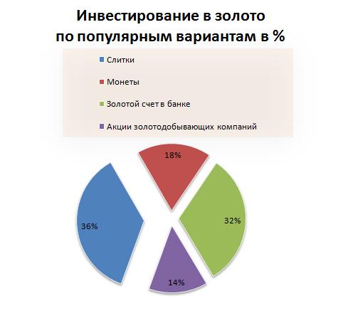 Инвестирование в золото по популярным вариантам в %