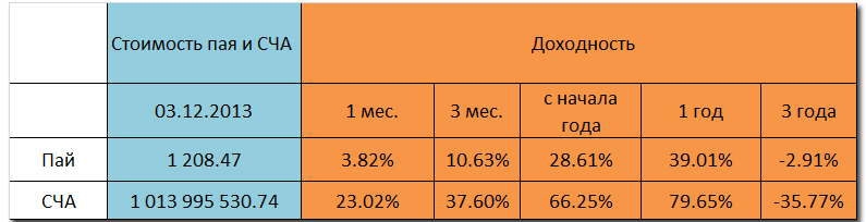 Изменения стоимости паев и СЧА открытого фонда Сбербанк