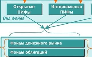 Как выбрать ПИФ