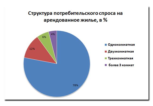 Структура потребительского спроса на арендованное жилье, в %»