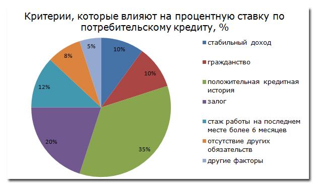 Рис. 1. «Критерии, которые влияют на процентную ставку по потребительскому кредиту, %»