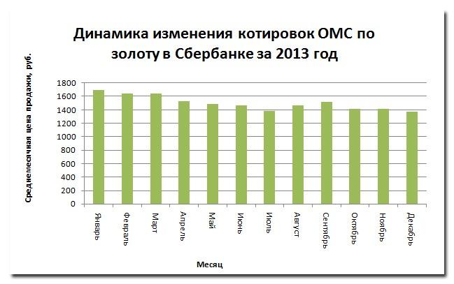 Рис. 1. «Динамика изменения котировок ОМС по золоту в Сбербанке за 2013 год»