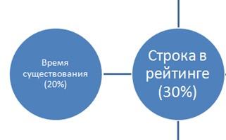 Photo of Какой банк выбрать для вклада