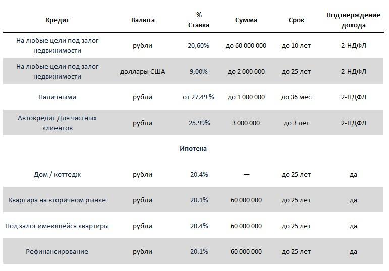 Кредиты и ипотека Альфа-банка в 2015 году