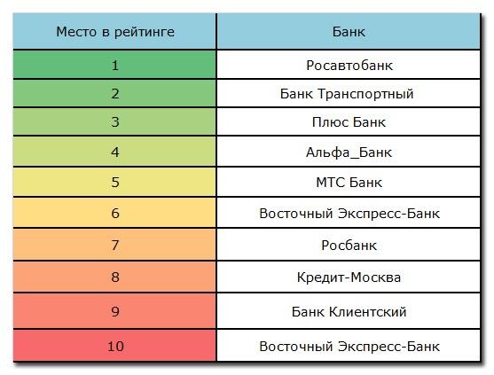 Банки, кредитующие малый бизнес, отранжированные по надежности: