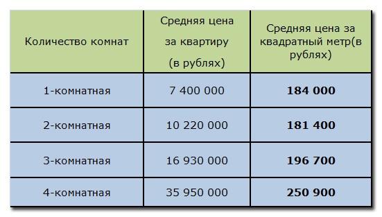 таблица со средними ценами по Москве