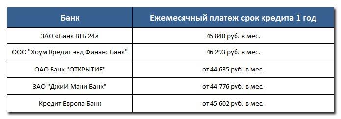 Кредит в размере 500 тыс. рублей