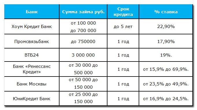 В таблице мы предлагаем ознакомиться с предложениями известных банков по программам потребительского кредитования: