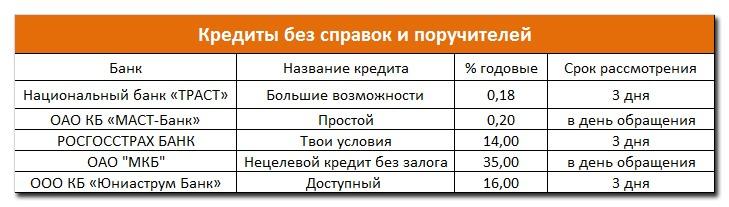 Спрос кредитных продуктов от известных банков