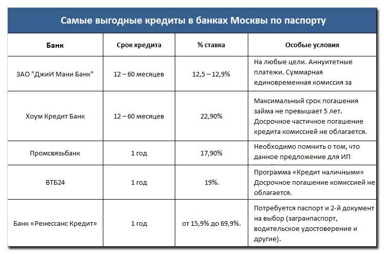 Самые выгодные кредиты в банках Москвы по паспорту