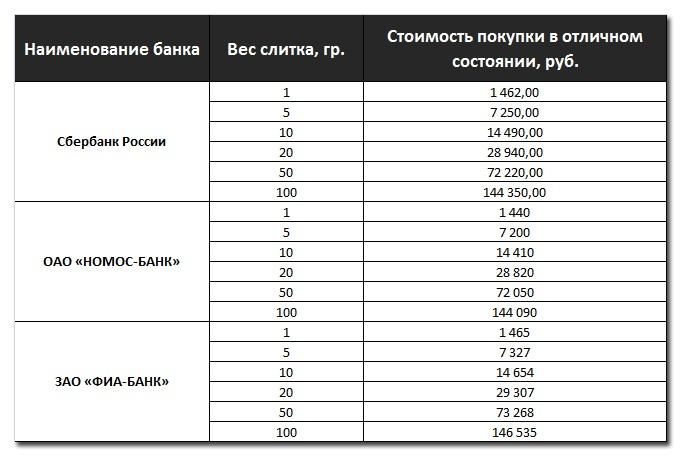 Банки, покупающие золотые слитки у населения