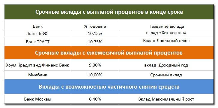 Сравнение рублевых вкладов