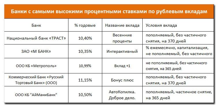 Вклады в рублях