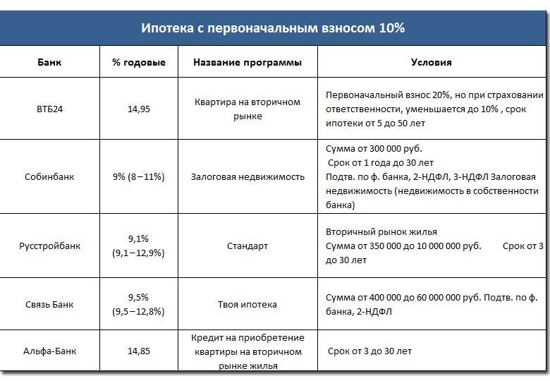 Ипотека с первоначальным взносом 10%