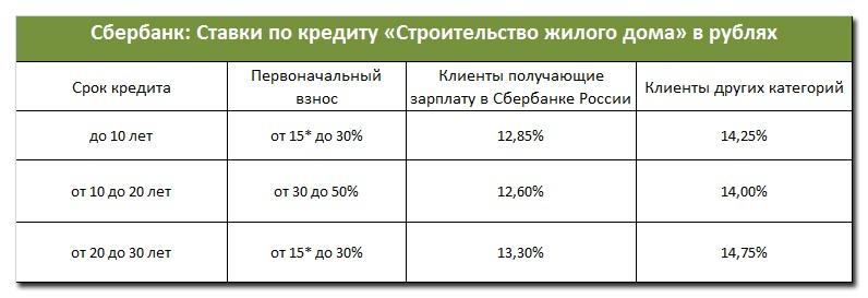 """""""Сбербанк: Ставки по кредиту «Строительство жилого дома» в рублях """""""