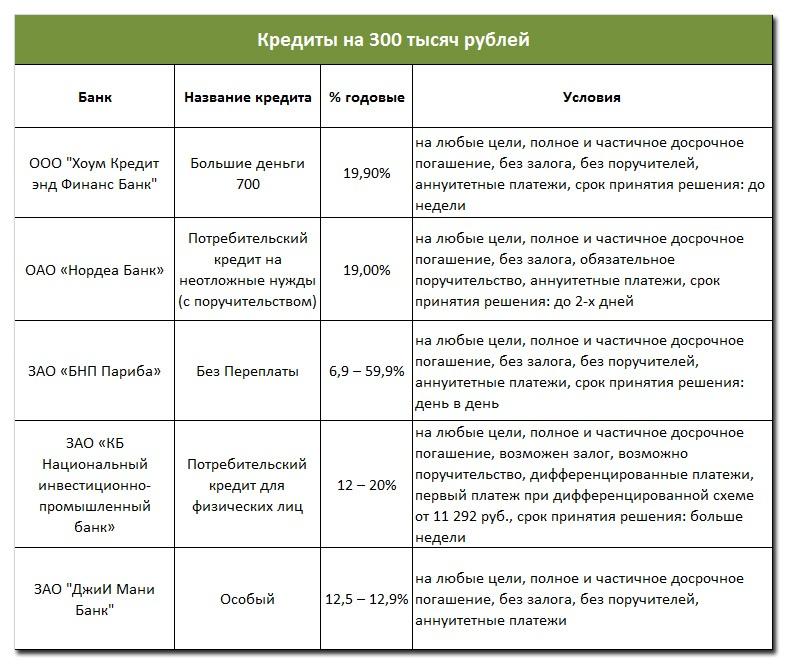 Кредиты на 300 тысяч рублей