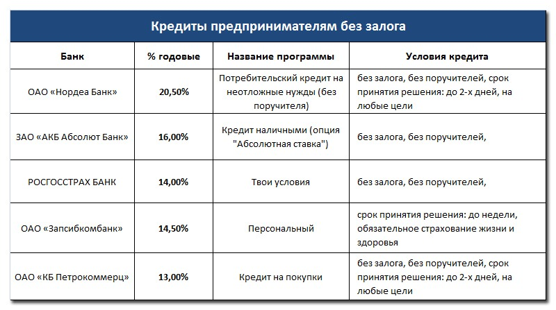 Кредиты предпринимателям без залога