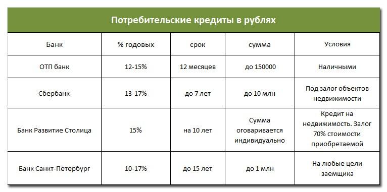 Потребительские кредиты в рублях