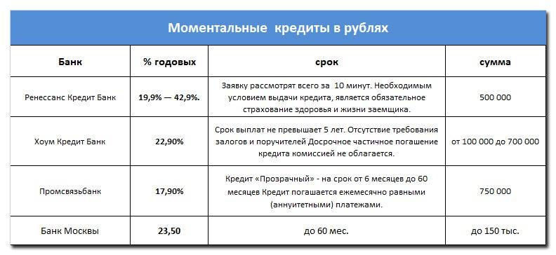 Моментальные кредиты в рублях