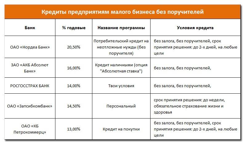 Кредиты предприятиям малого бизнеса без поручителей