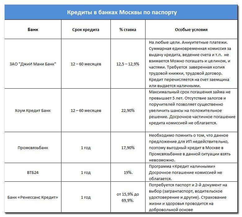 Кредиты в банках Москвы по паспорту