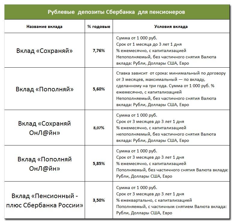 Рублевые  депозиты Сбербанка  для пенсионеров