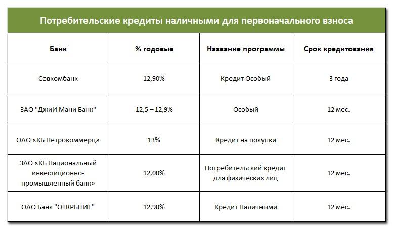 Потребительские кредиты наличными для первоначального взноса