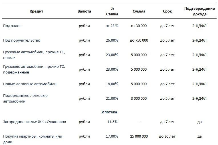 Кредитные программы банка Глобэкс на 2015 год