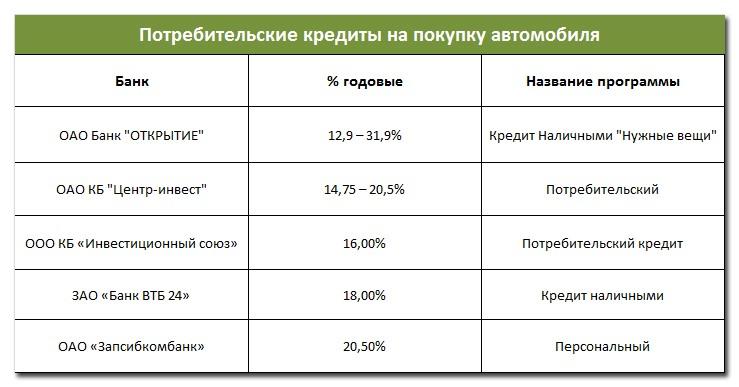 Потребительские кредиты на покупку автомобиля