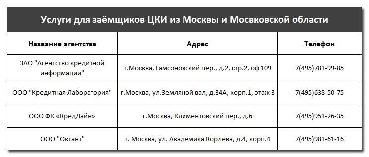 Услуги для заёмщиков ЦКИ из Москвы и Мосвковской области