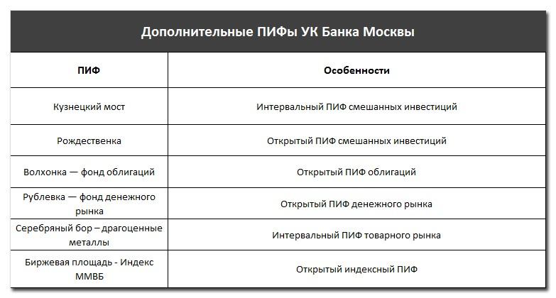 Дополнительные ПИФы УК Банка Москвы