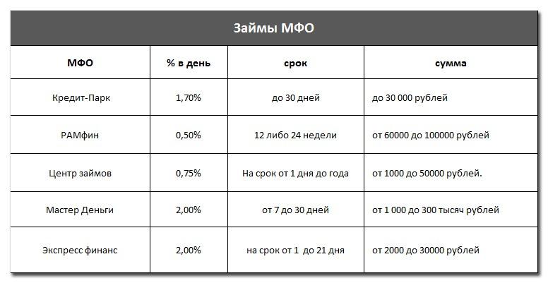 Займы МФО