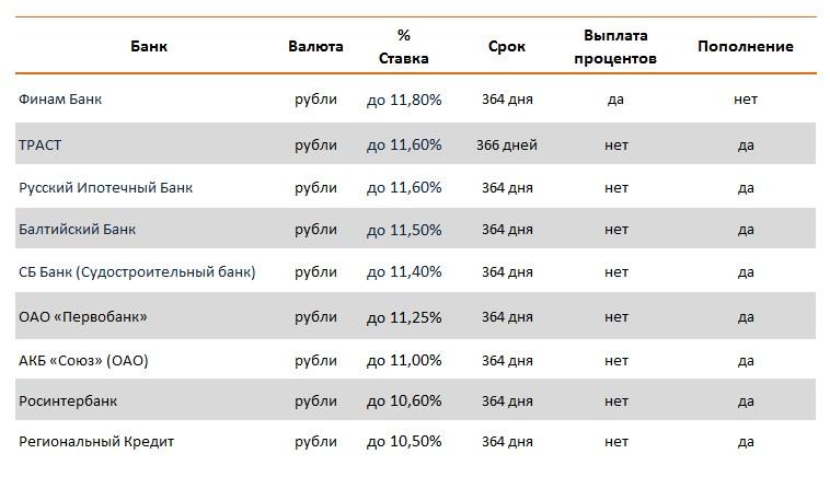 Банки, предлагающие открыть вклад через интернет
