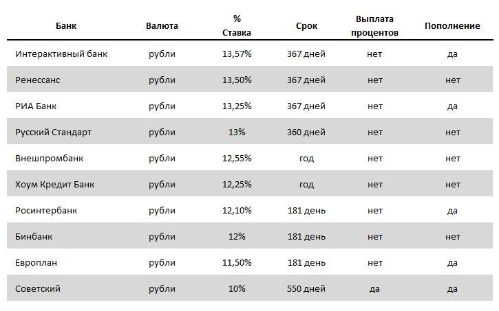 Выгодные вклады в рублях за Июль 2015