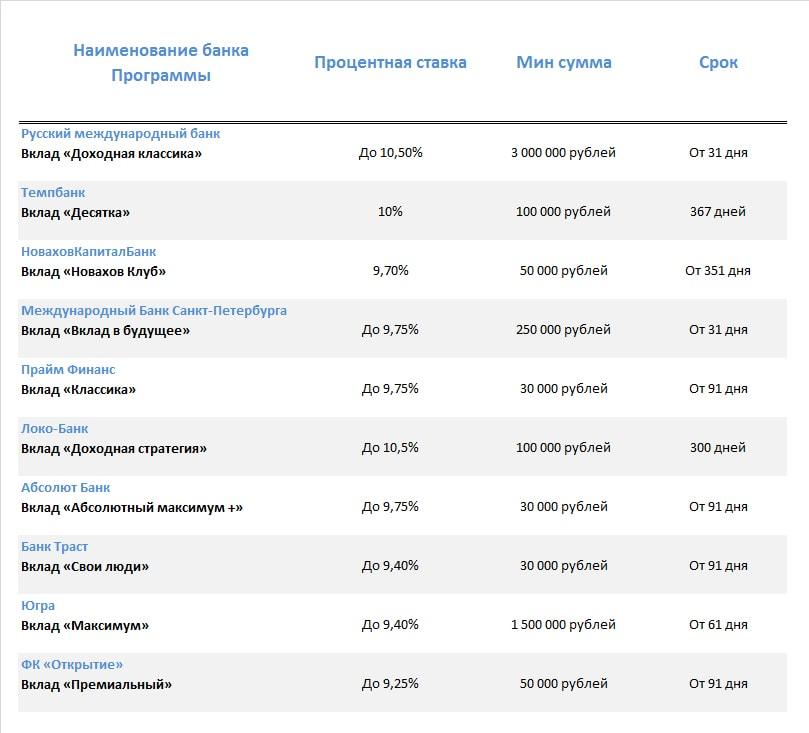 Вклады в рублях 2017